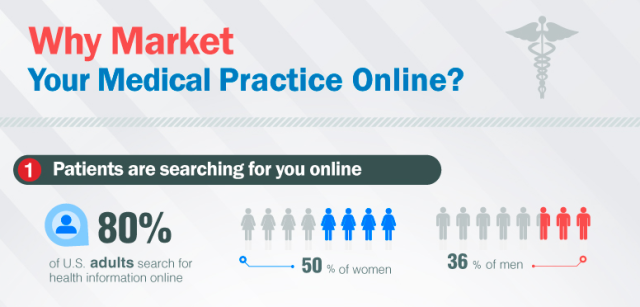 Why Physicians Need to Go Online to Market Their Practice