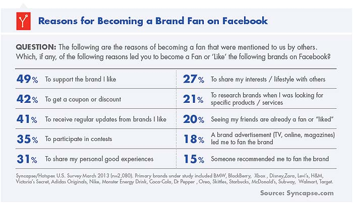Reasons for Becoming a Brand Fan on Facebook